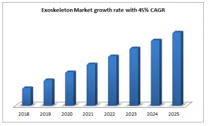 Exoskeleton Market growth rate with 45% CAGR