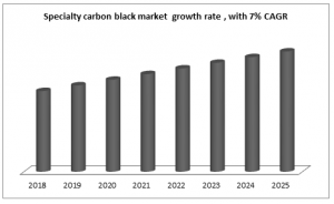 Specialty carbon black market  growth rate , with 7% CAGR