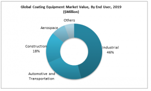 Coating Equipment Market Value, By End User, 2019 ($Million)