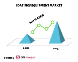 Coating_Equipment_Market_OGAnalysis