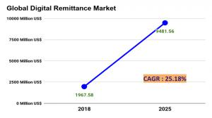 Digital Remittance Market Report