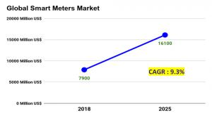 global smart meters market