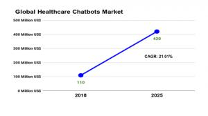 Global Healthcare Chatbots Market