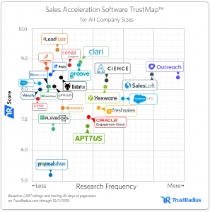 Sales Acceleration TrustMap CIENCE