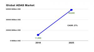 Global ADAS Market