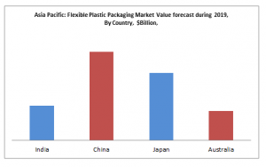 Asia Pacific Flexible Plastic Packaging Market Value forecast during 2019, By Country, $Billion,