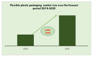 Flexible plastic packaging market size over the forecast period 2019-2025