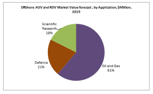 Offshore AUV and ROV Market Value forecast , by Application, $Million, 2019