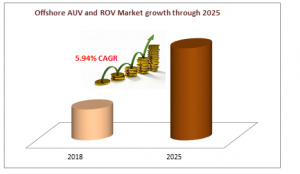 Offshore AUV and ROV Market growth through 2025
