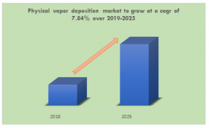 Physical vapor deposition market to grow at a cagr of 7.84% over 2019-2025