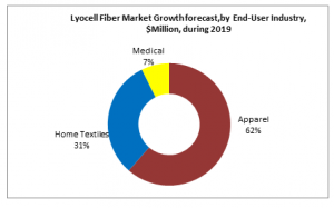 Lyocell Fiber Market Growth forecast,by  End-User Industry, $Million, during 2019
