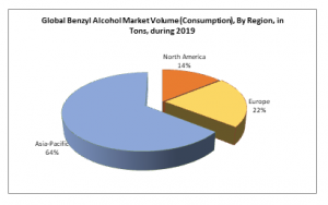 Global Benzyl Alcohol Market Volume (Consumption), By Region, in Tons, during 2019
