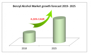 Benzyl Alcohol Market growth forecast 2019- 2025