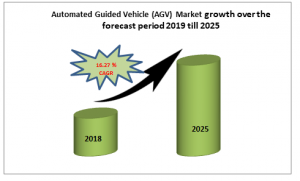 Automated Guided Vehicle (AGV) Market growth over the forecast period 2019 till 2025